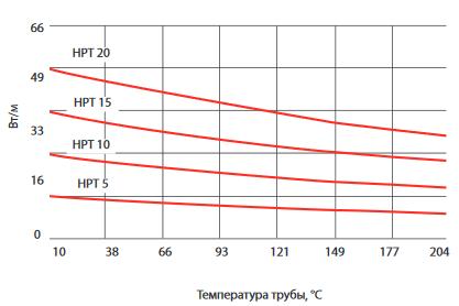 Кривая выходной мощности TubeTrace SE/ME HPT