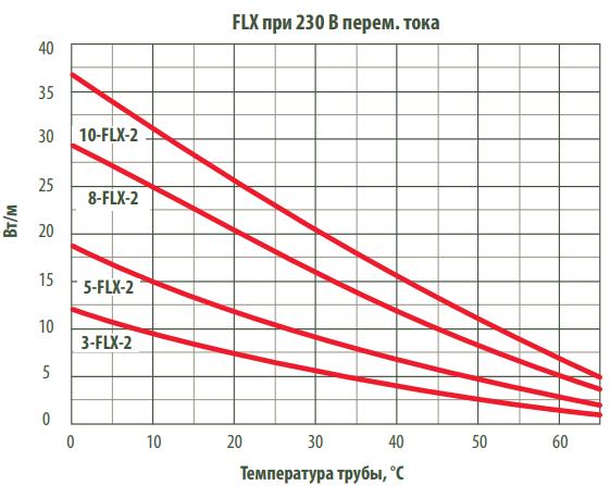 Кривые выходной мощности Thermon FLX
