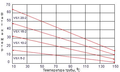 Кривая выходной мощности VSX