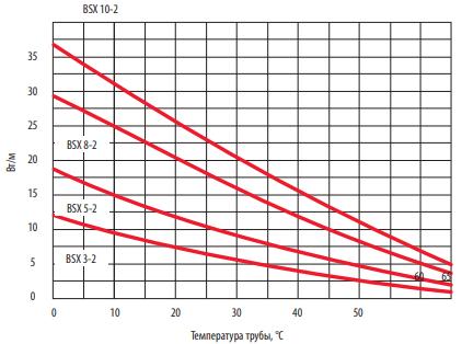 Диаграмма выходной мощности BSX