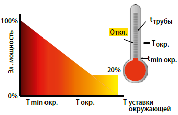 TRACENET TCM18 СИСТЕМА УПРАВЛЕНИЯ И КОНТРОЛЯ