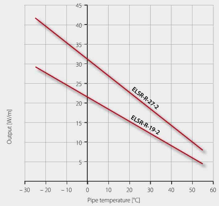 Выходная мощность ELSR-R