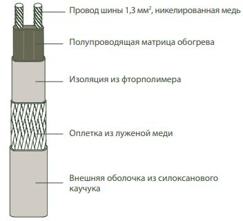 Конструкция Thermon KSR