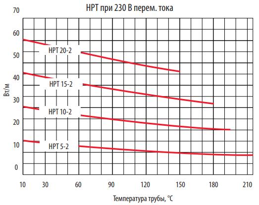 Диаграмма выходной мощности Thermon HPT