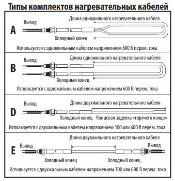 Типы комплектов нагревательных кабелей Thermon MIQ