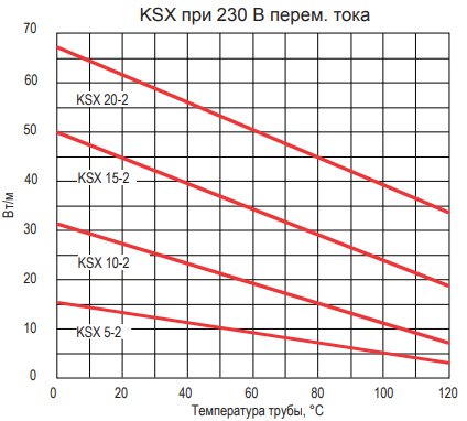 Диаграмма выходной мощности Thermon KSX