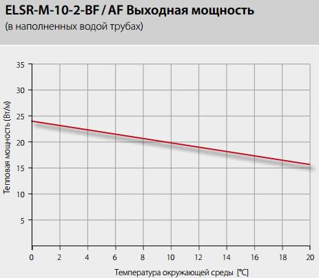 Выходная мощность ELSR-M-BF