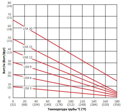 Диаграмма выходной мощности Thermon USX